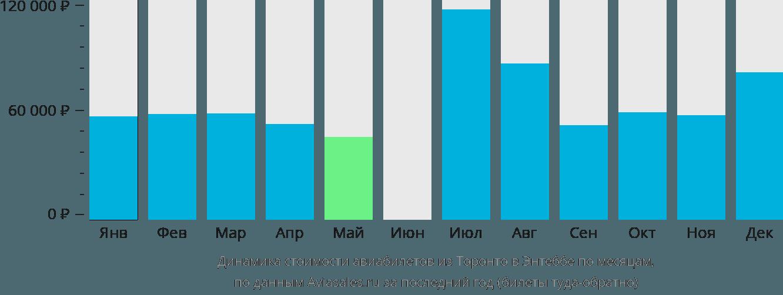 Динамика стоимости авиабилетов из Торонто в Энтеббе по месяцам