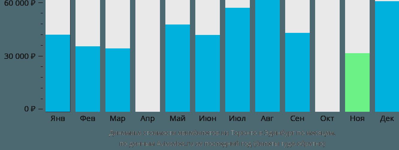 Динамика стоимости авиабилетов из Торонто в Эдинбург по месяцам