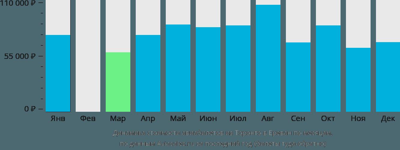 Динамика стоимости авиабилетов из Торонто в Ереван по месяцам