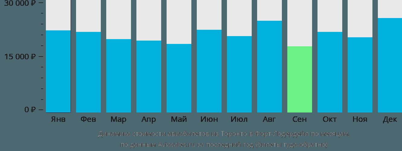 Динамика стоимости авиабилетов из Торонто в Форт-Лодердейл по месяцам