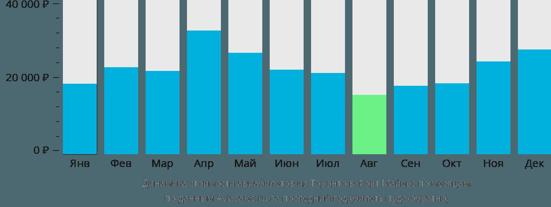 Динамика стоимости авиабилетов из Торонто в Форт Майерс по месяцам
