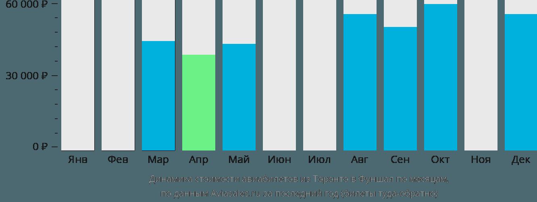 Динамика стоимости авиабилетов из Торонто в Фуншал по месяцам