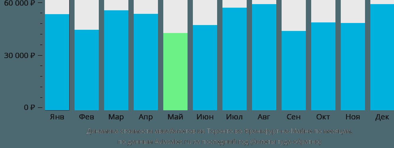 Динамика стоимости авиабилетов из Торонто во Франкфурт-на-Майне по месяцам