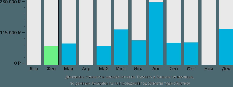 Динамика стоимости авиабилетов из Торонто в Бишкек по месяцам