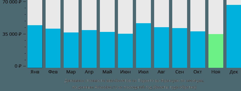 Динамика стоимости авиабилетов из Торонто во Францию по месяцам