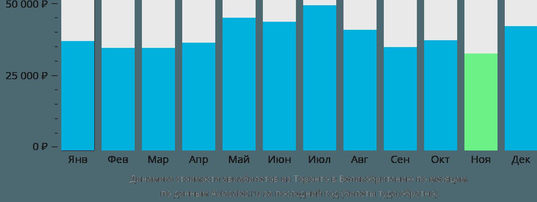 Динамика стоимости авиабилетов из Торонто в Великобританию по месяцам