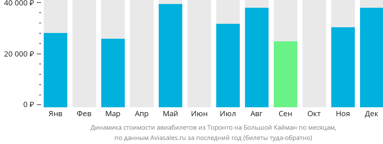 Динамика стоимости авиабилетов из Торонто на Большой Кайман по месяцам