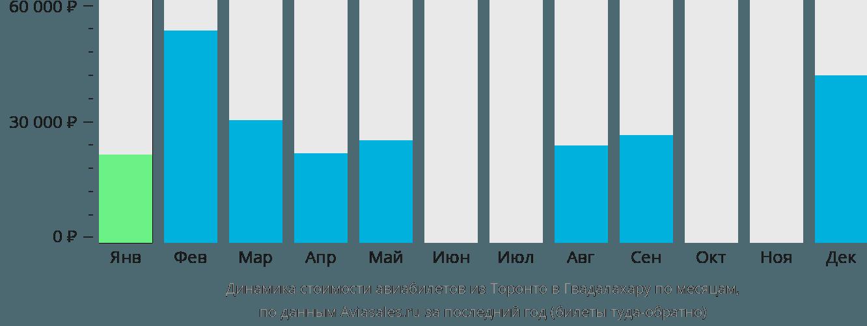 Динамика стоимости авиабилетов из Торонто в Гвадалахару по месяцам