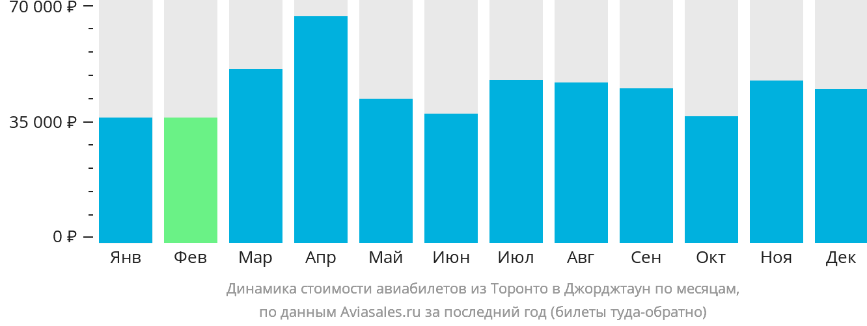 Динамика стоимости авиабилетов из Торонто в Джорджтаун по месяцам