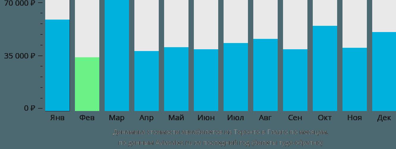 Динамика стоимости авиабилетов из Торонто в Глазго по месяцам