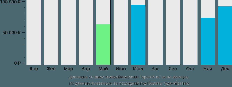 Динамика стоимости авиабилетов из Торонто в Гоа по месяцам