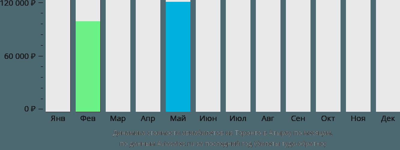 Динамика стоимости авиабилетов из Торонто в Атырау по месяцам