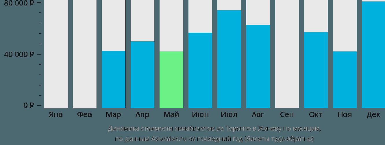 Динамика стоимости авиабилетов из Торонто в Женеву по месяцам