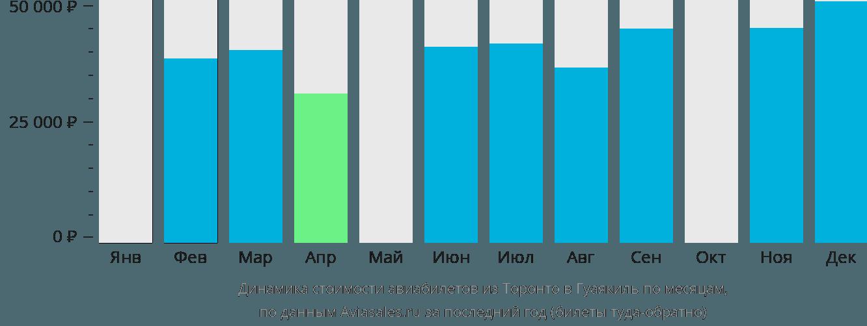 Динамика стоимости авиабилетов из Торонто в Гуаякиль по месяцам
