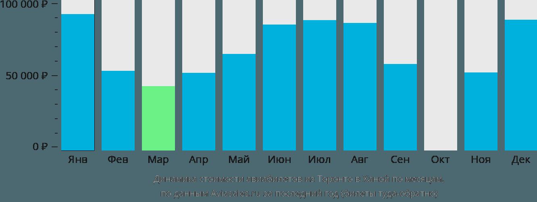 Динамика стоимости авиабилетов из Торонто в Ханой по месяцам