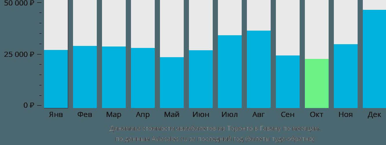 Динамика стоимости авиабилетов из Торонто в Гавану по месяцам
