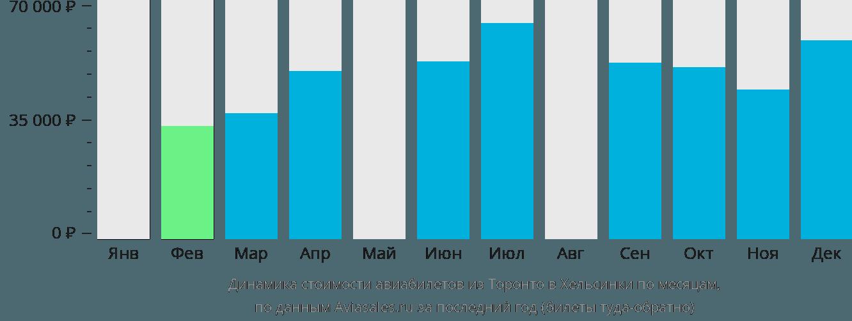 Динамика стоимости авиабилетов из Торонто в Хельсинки по месяцам