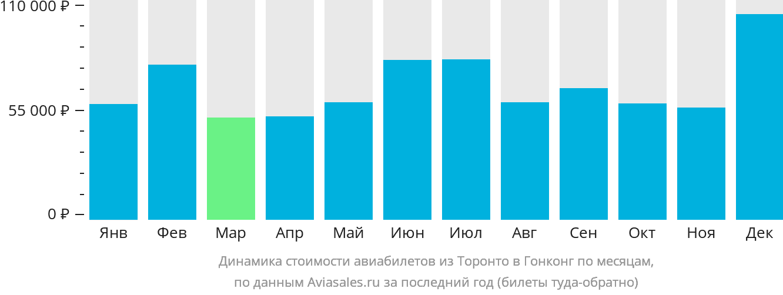Динамика стоимости авиабилетов из Торонто в Гонконг по месяцам