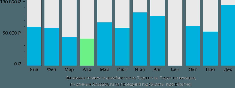 Динамика стоимости авиабилетов из Торонто на Пхукет по месяцам