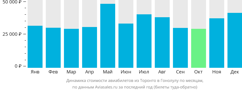Динамика стоимости авиабилетов из Торонто в Гонолулу по месяцам
