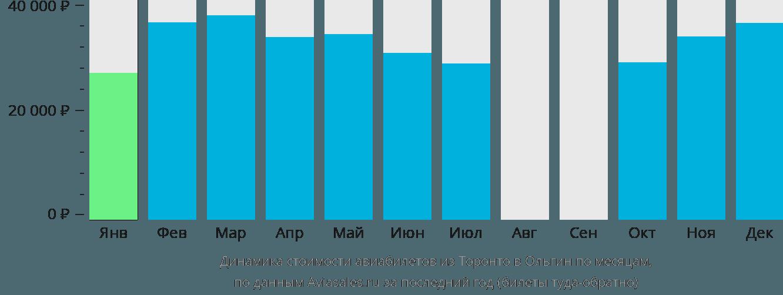 Динамика стоимости авиабилетов из Торонто в Ольгин по месяцам