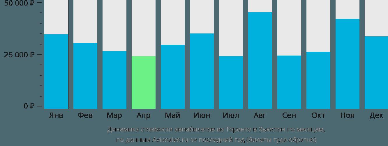 Динамика стоимости авиабилетов из Торонто в Хьюстон по месяцам