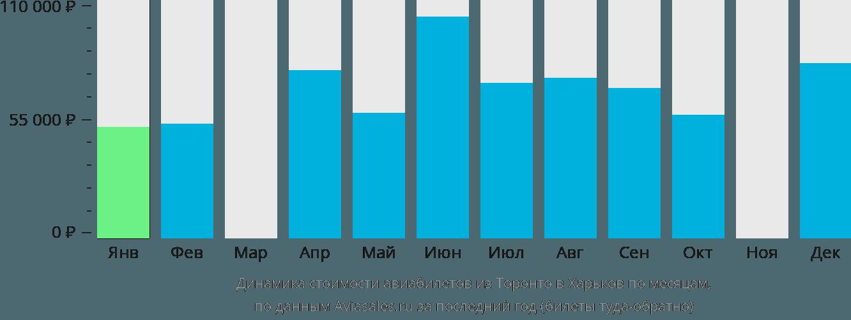 Динамика стоимости авиабилетов из Торонто в Харьков по месяцам