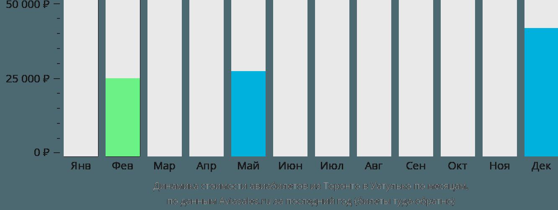 Динамика стоимости авиабилетов из Торонто в Уатулько по месяцам