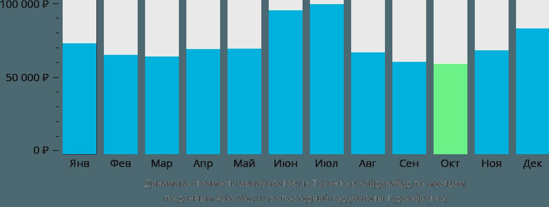 Динамика стоимости авиабилетов из Торонто в Хайдарабад по месяцам