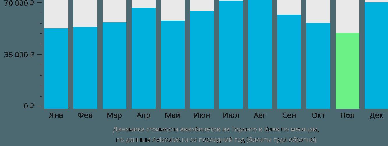 Динамика стоимости авиабилетов из Торонто в Киев по месяцам