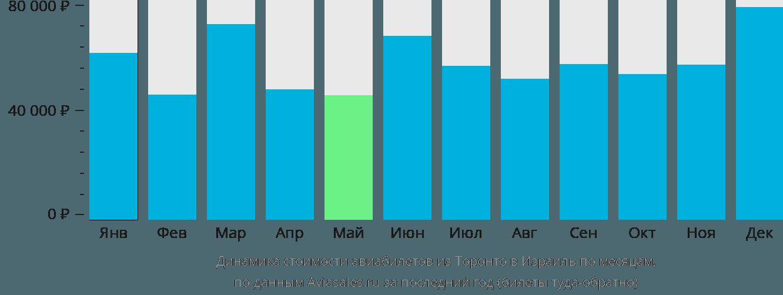 Динамика стоимости авиабилетов из Торонто в Израиль по месяцам