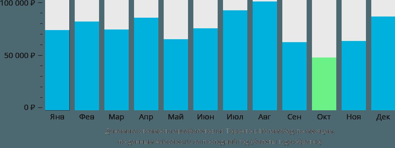 Динамика стоимости авиабилетов из Торонто в Исламабад по месяцам