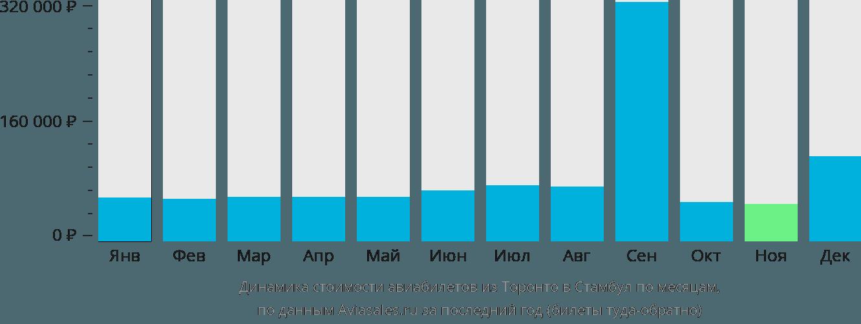 Динамика стоимости авиабилетов из Торонто в Стамбул по месяцам