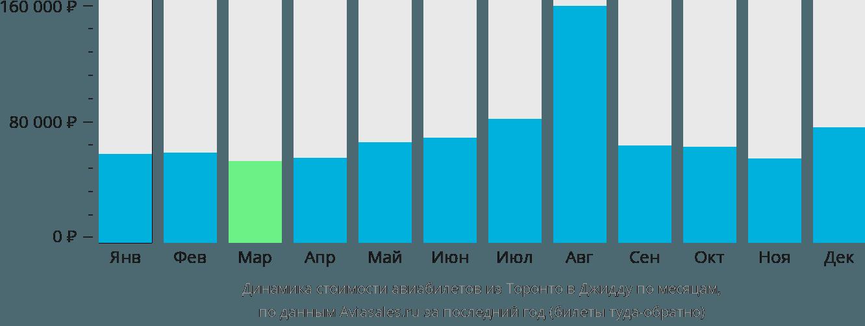 Динамика стоимости авиабилетов из Торонто в Джидду по месяцам