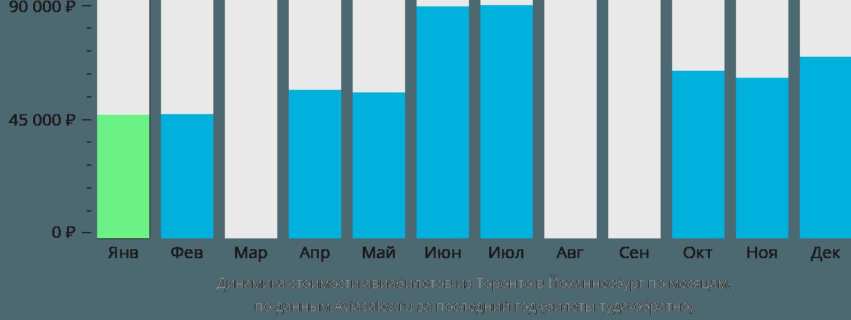 Динамика стоимости авиабилетов из Торонто в Йоханнесбург по месяцам