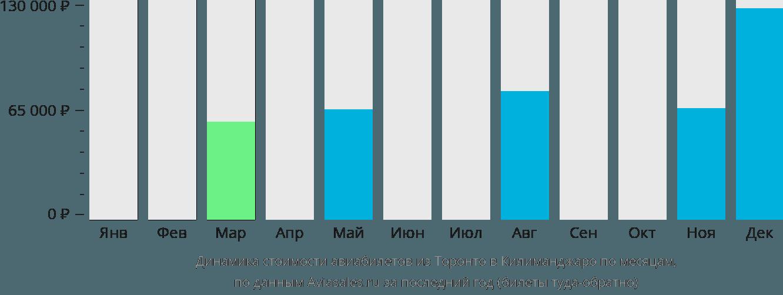 Динамика стоимости авиабилетов из Торонто в Килиманджаро по месяцам
