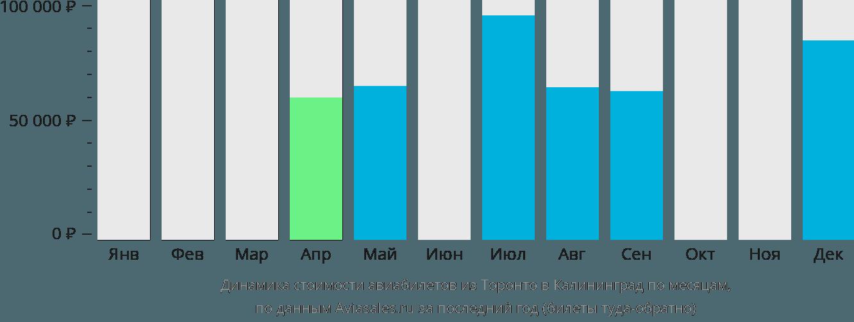 Динамика стоимости авиабилетов из Торонто в Калининград по месяцам