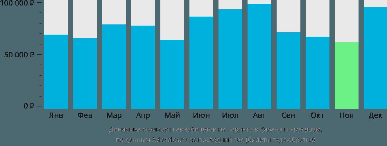 Динамика стоимости авиабилетов из Торонто в Карачи по месяцам