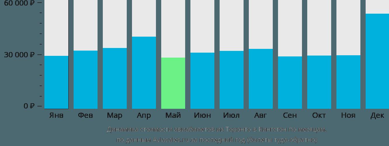 Динамика стоимости авиабилетов из Торонто в Кингстон по месяцам