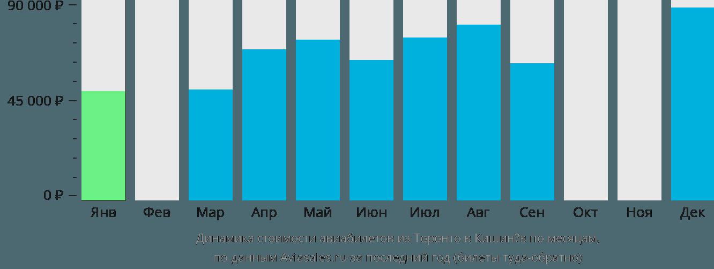 Динамика стоимости авиабилетов из Торонто в Кишинёв по месяцам