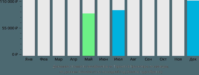 Динамика стоимости авиабилетов из Торонто в Красноярск по месяцам