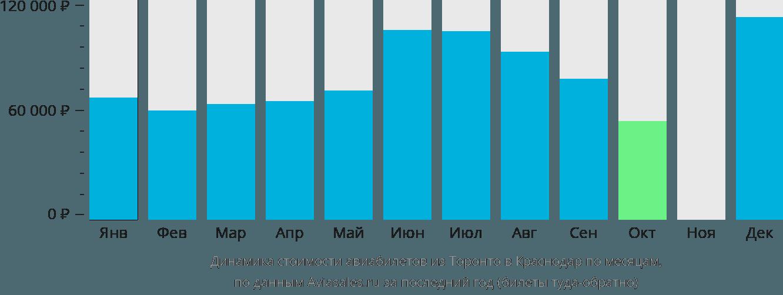 Динамика стоимости авиабилетов из Торонто в Краснодар по месяцам