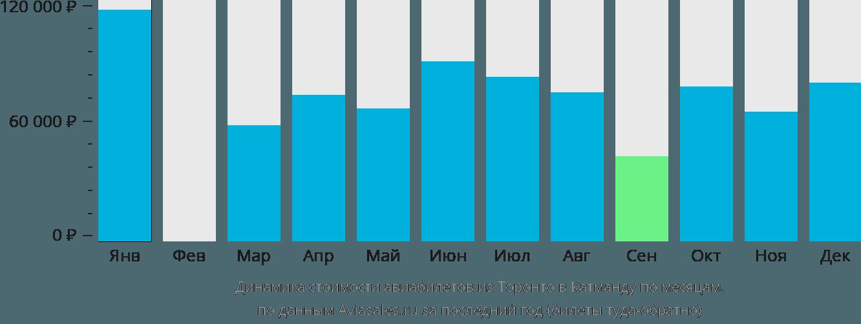 Динамика стоимости авиабилетов из Торонто в Катманду по месяцам