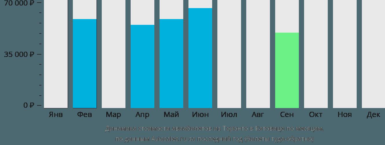 Динамика стоимости авиабилетов из Торонто в Катовице по месяцам