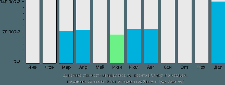 Динамика стоимости авиабилетов из Торонто в Самару по месяцам