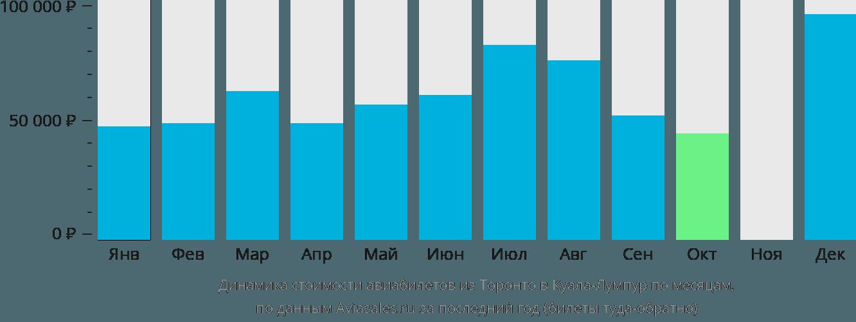 Динамика стоимости авиабилетов из Торонто в Куала-Лумпур по месяцам