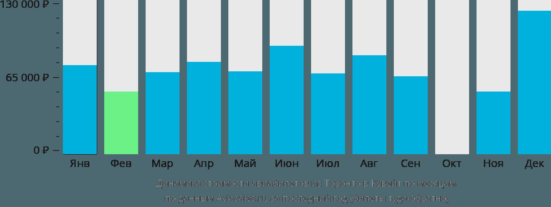 Динамика стоимости авиабилетов из Торонто в Кувейт по месяцам
