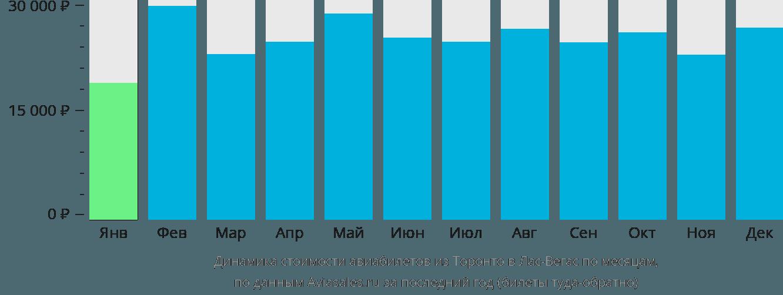 Динамика стоимости авиабилетов из Торонто в Лас-Вегас по месяцам