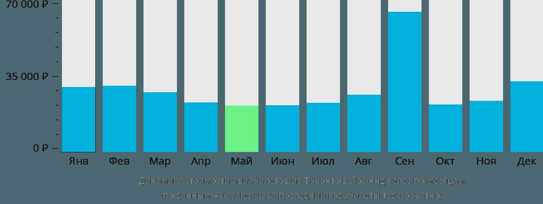 Динамика стоимости авиабилетов из Торонто в Лос-Анджелес по месяцам