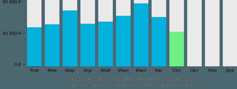 Динамика стоимости авиабилетов из Торонто в Ларнаку по месяцам
